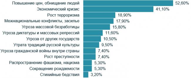 Если говорить о ситуации в России, то что из перечисленного прежде всего вызывает у Вас лично тревогу и опасения?